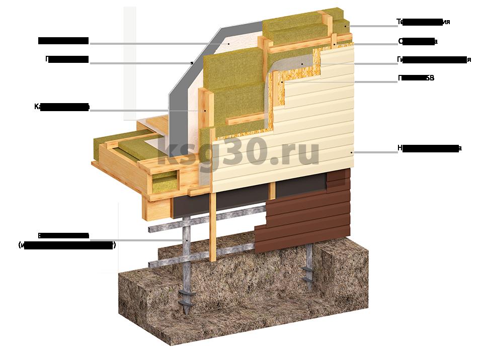 строительство каркасных домов в астрахани